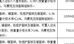 解读:2018年中国瓷砖进口激增17.74%