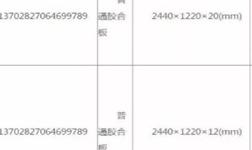 青岛市抽查5批次人造板产品 全部合格!
