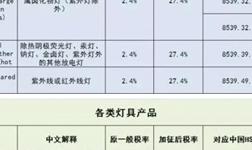 中美贸易摩擦烽火重燃 照明产品税率涨至几何?