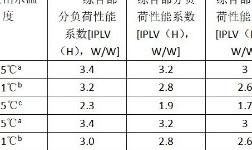 低温空气源热泵能效标准发布 约两成产品将被淘汰