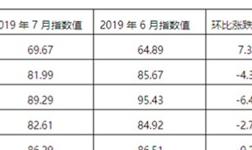 2019年7月佛山陶瓷價格指數走勢點評分析:建陶指數小幅下滑