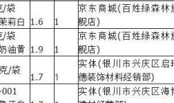"""宁夏消协发布硅藻泥比较试验结果""""兰舍""""、""""百姓绿森林""""等5批次样品VOC超标"""