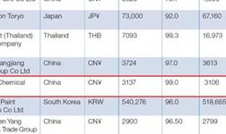 2020亞太涂料TOP25榜單出爐,嘉寶莉穩步上升!