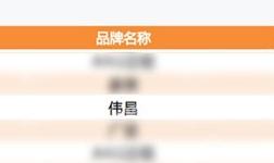 """偉昌榮獲""""2020年中國房地產開發企業500強首 選供應商·鋁型材及系統窗類10強""""兩項大獎"""