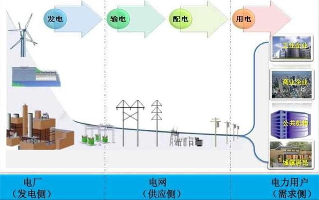 电力需求侧管理系统 电力需求侧管理平台 工业电力需求侧管理
