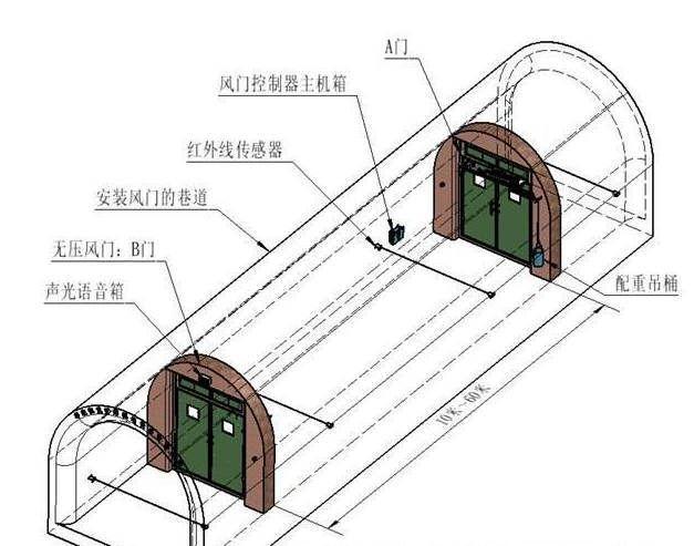 电控气动无压风门和电动液压控制自动风门的区别比较