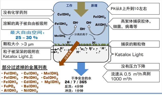 催化氧化除铁锰滤料 除锰树脂