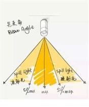如何通过光学角度考量灯具好坏?