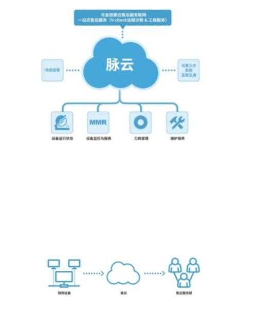 """金田豪迈物联网设备管理与服务云平台""""脉云""""重磅发布"""