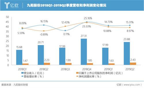 <b>九阳2019年上半年营收41.87亿元,小家电市场增量可观</b>
