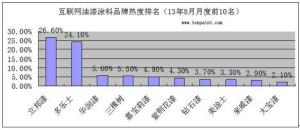 中华涂料公司地址 中国涂料第一品牌是什么?