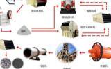 陶粒砂生产线/陶粒设备/陶粒砂设备/陶粒砂回转窑