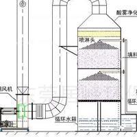 生产厂家直供pp喷淋塔洗涤塔,酸雾粉尘净化塔厂家