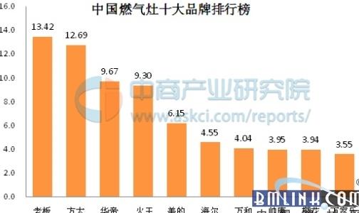 燃气灶十大品牌排行榜,浙江重营销,广东技术取胜